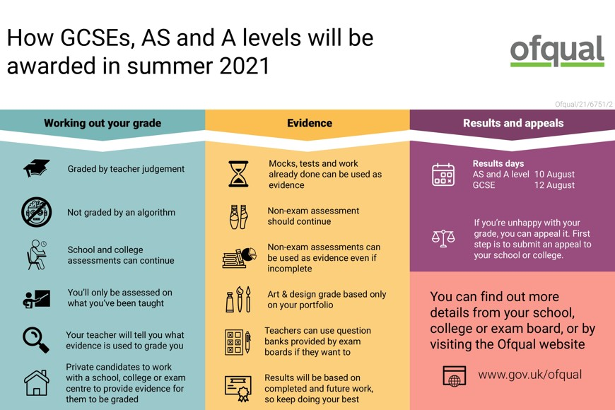 Infographic how GCSE's and A LEVEL's will be awarded in summer 2021